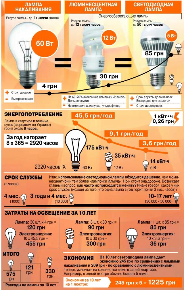 Почему выходят из строя энергосберегающие лампы