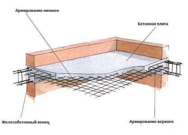 Применение бетона в строительстве жилого дома