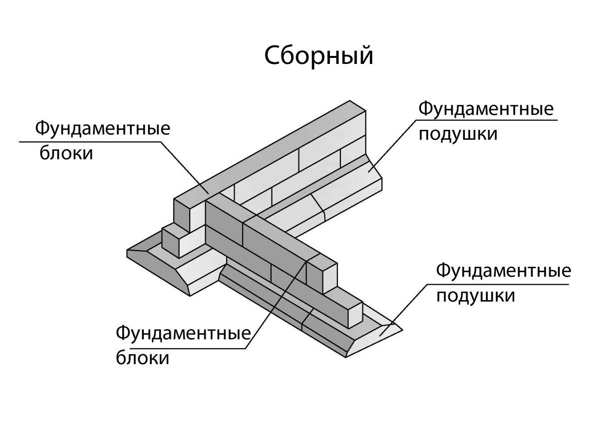 Сборный бетонный фундамент