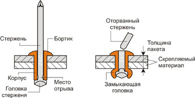 Конструкция вытяжных заклепок