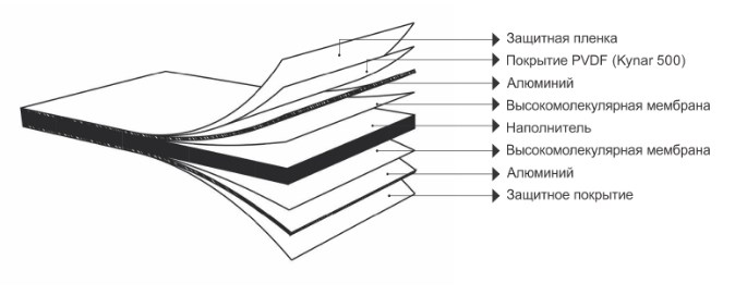 Структура алюминиевых композитных панелей