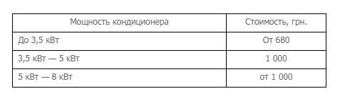 Стоимость заправки кондиционера в Киеве
