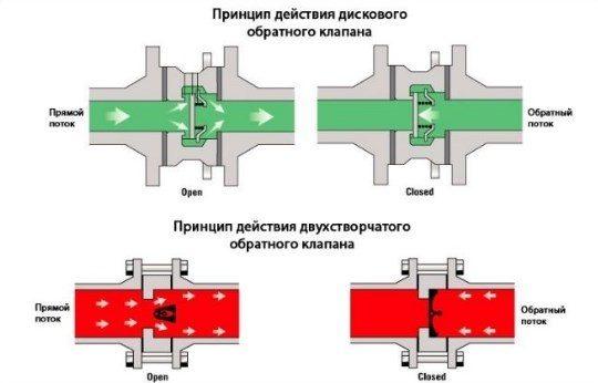 Зачем нужен ножной клапан и как он работает