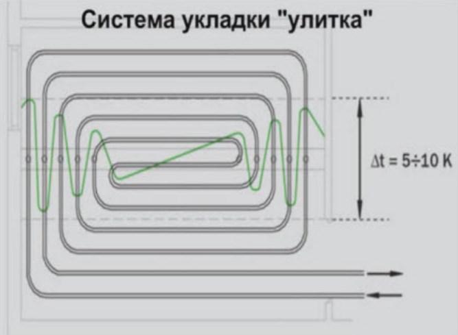 улитка теплый пол укладка труб улиткой