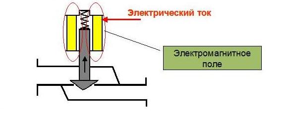 принцип работы электромагнитного клапана