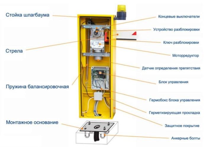 автоматического шлагбаума конструкция