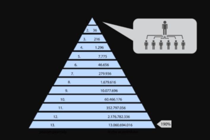 Диаграмма, иллюстрирующая пример финансовой пирамиды, в которой каждый участник должен нанять шесть новых