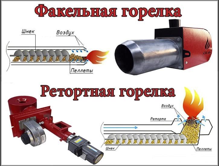 Разница между факельными и ретортными горелками