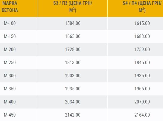 Цены на украинский бетон